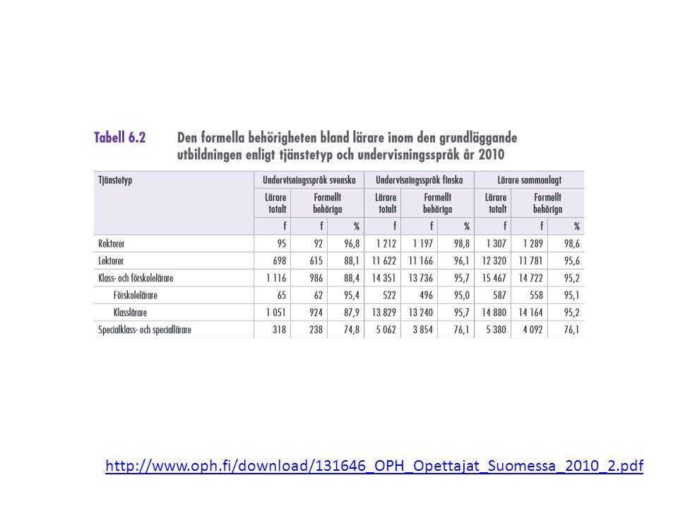 http://www.oph.fi/download/131646_OPH_Opettajat_Suomessa_2010_2.pdf