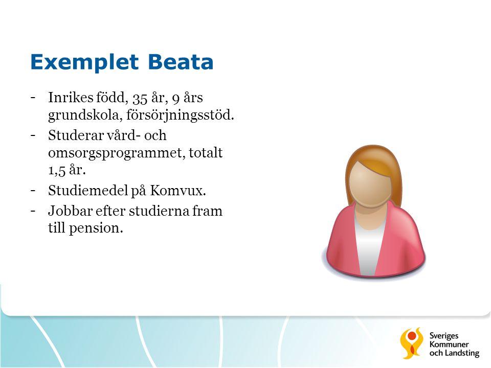 Exemplet Beata 2013-2042 KomponentKostnadIntäktVinst Utbildning, VO tre terminer 62 000 Studiemedel94 000 Produktionstillskott 30 år 6 701 000 Uteblivet förs.stöd, 30 år 2 450 000 Totalt156 0009 151 0008 995 000