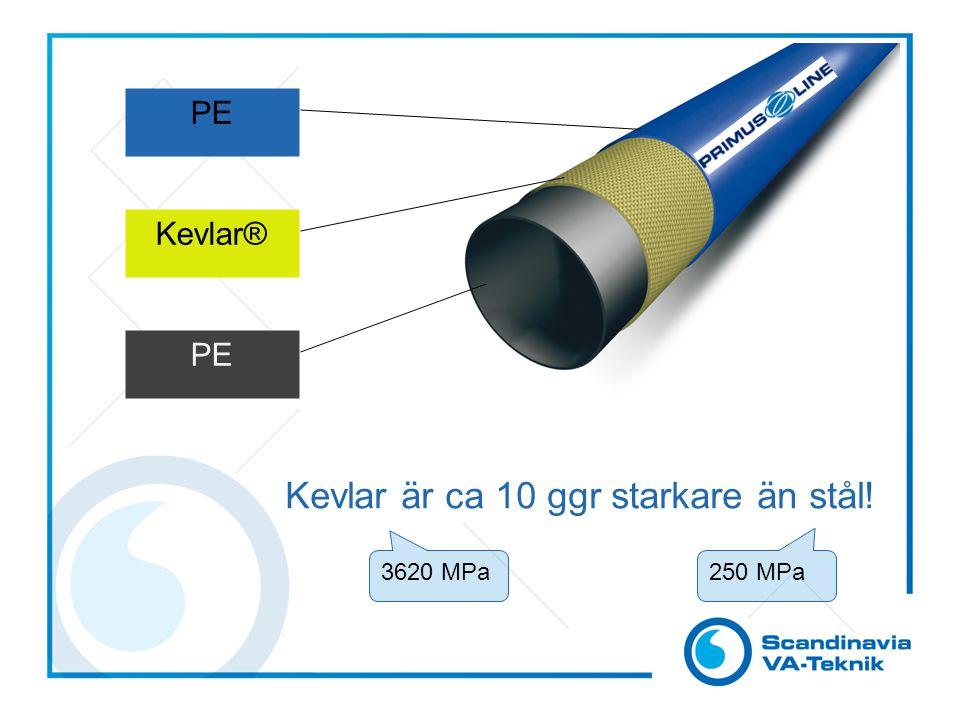 PE Kevlar® PE Kevlar är ca 10 ggr starkare än stål! 3620 MPa 250 MPa