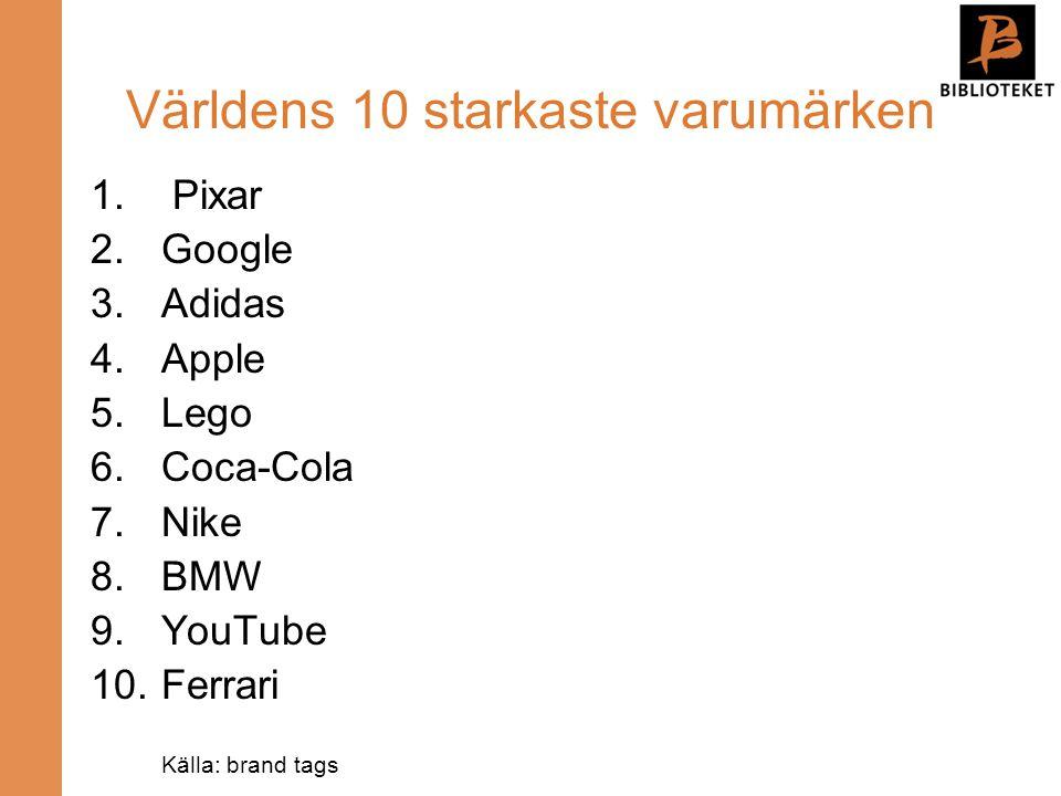 Världens 10 starkaste varumärken 1. Pixar 2.Google 3.Adidas 4.Apple 5.Lego 6.Coca-Cola 7.Nike 8.BMW 9.YouTube 10.Ferrari Källa: brand tags