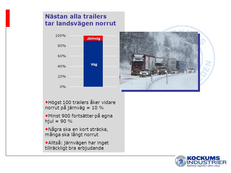 Nästan alla trailers tar landsvägen norrut Högst 100 trailers åker vidare norrut på järnväg = 10 % Minst 900 fortsätter på egna hjul = 90 % Några ska en kort sträcka, många ska långt norrut Alltså: järnvägen har inget tillräckligt bra erbjudande Järnväg Väg