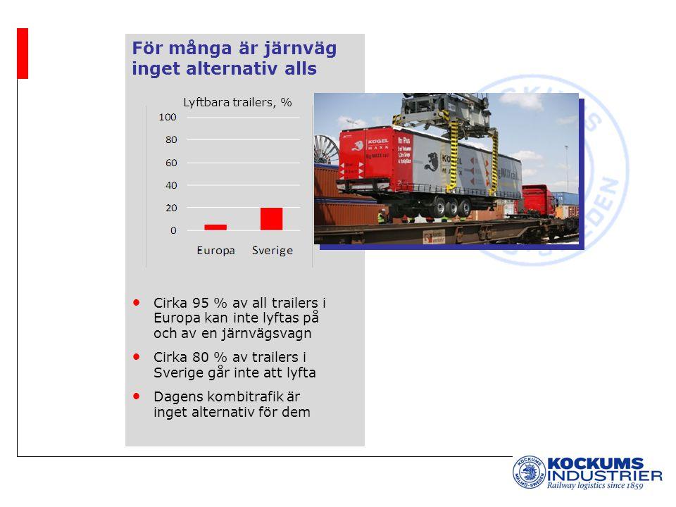 För många är järnväg inget alternativ alls Cirka 95 % av all trailers i Europa kan inte lyftas på och av en järnvägsvagn Cirka 80 % av trailers i Sverige går inte att lyfta Dagens kombitrafik är inget alternativ för dem Lyftbara trailers, %