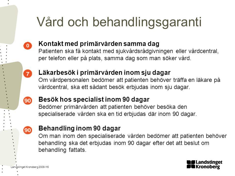 Landstinget Kronoberg 2009 /15 Vård och behandlingsgaranti Kontakt med primärvården samma dag Patienten ska få kontakt med sjukvårdsrådgivningen eller