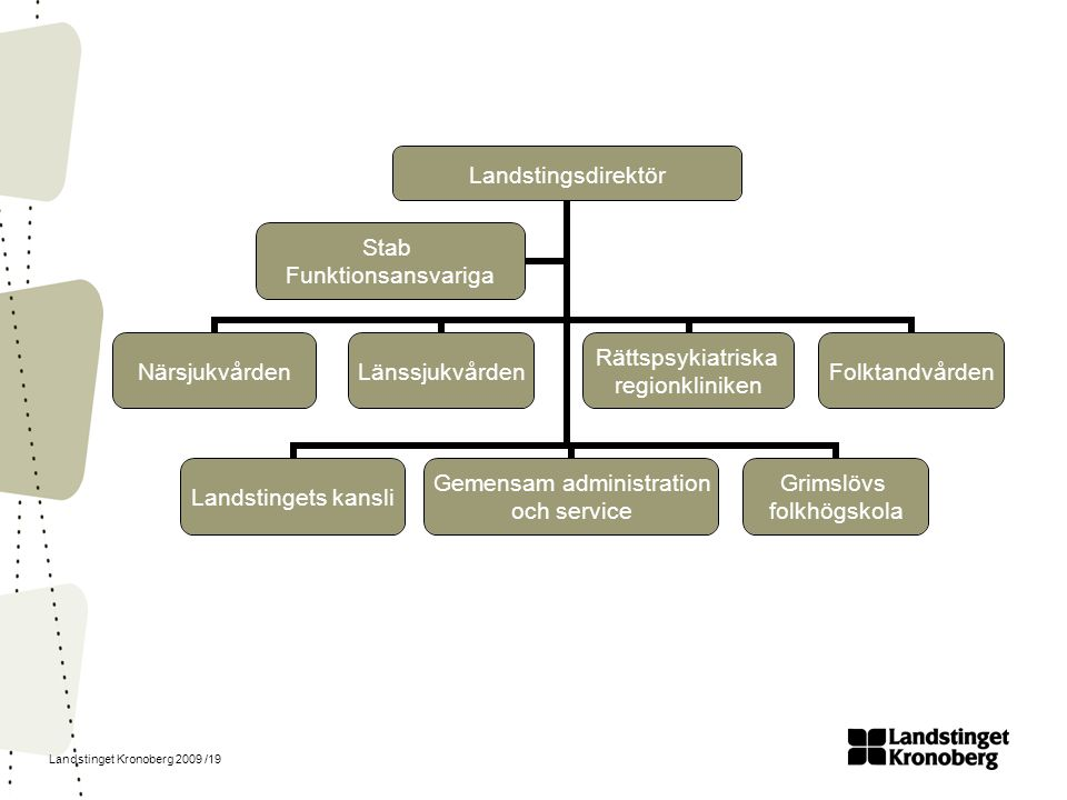 Landstinget Kronoberg 2009 /19 Landstingsdirektör NärsjukvårdenLänssjukvården Rättspsykiatriska regionkliniken FolktandvårdenLandstingets kansli Gemen