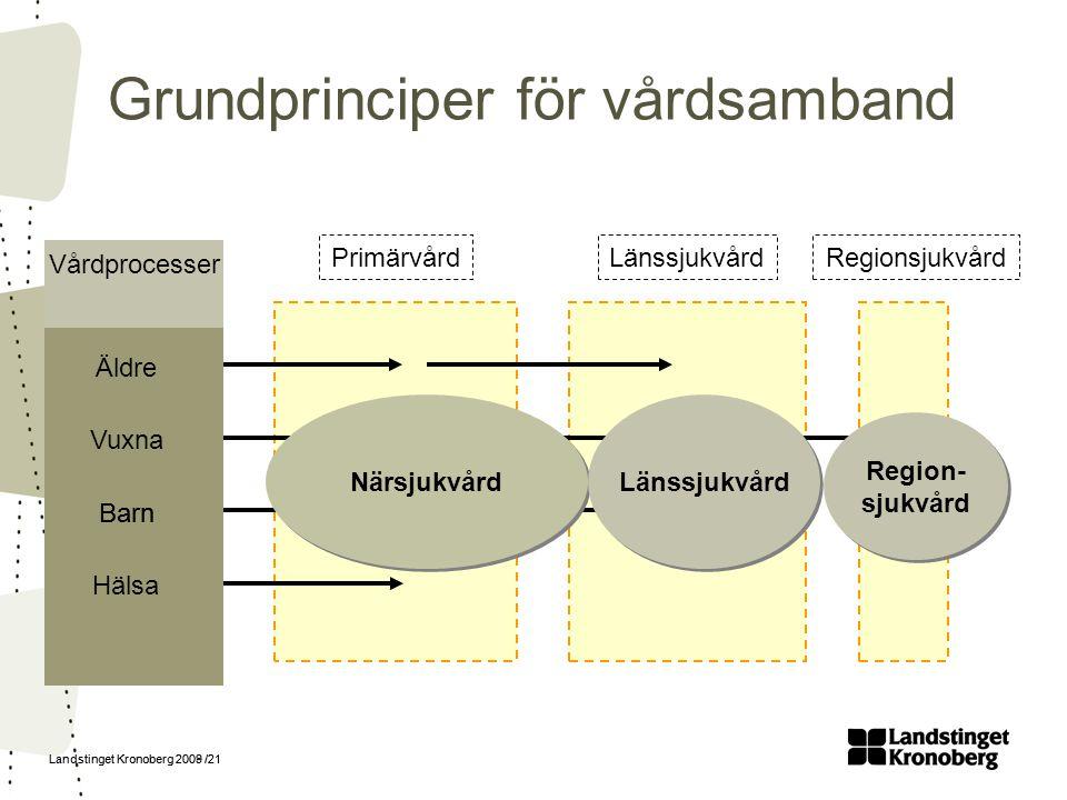 Landstinget Kronoberg 2009 /21 Vårdprocesser Äldre Vuxna Barn Hälsa PrimärvårdLänssjukvårdRegionsjukvård Barn Närsjukvård Länssjukvård Region- sjukvår
