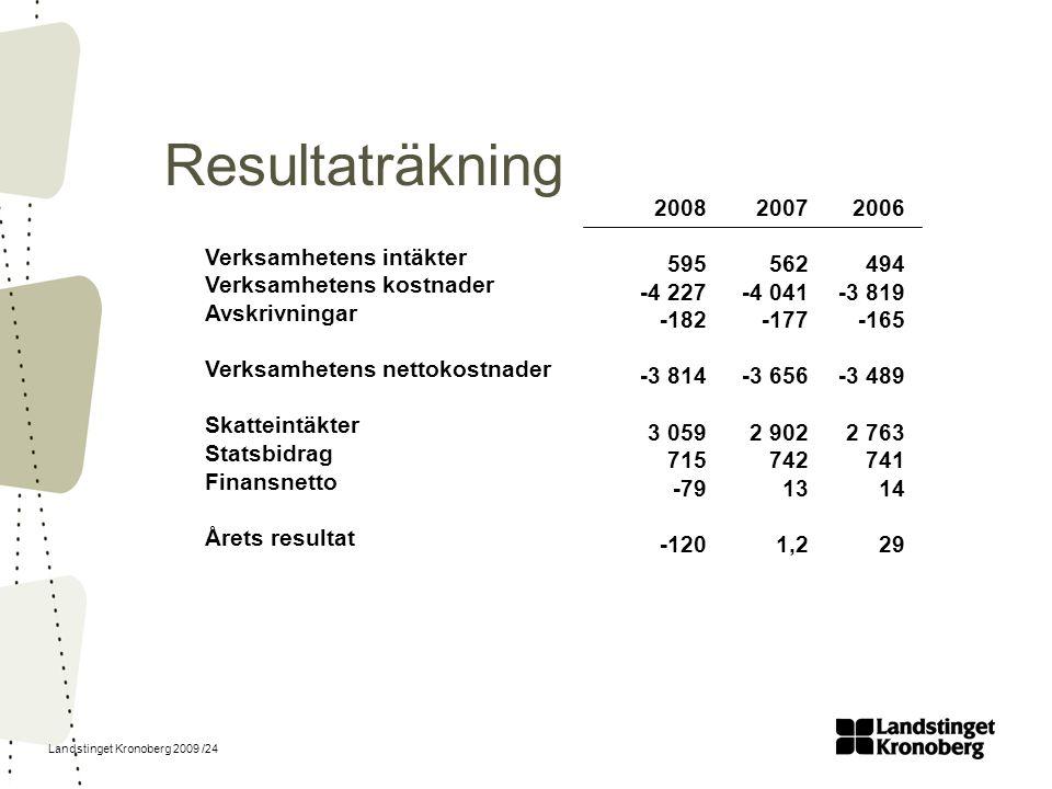 Landstinget Kronoberg 2009 /24 Resultaträkning Verksamhetens intäkter Verksamhetens kostnader Avskrivningar Verksamhetens nettokostnader Skatteintäkte