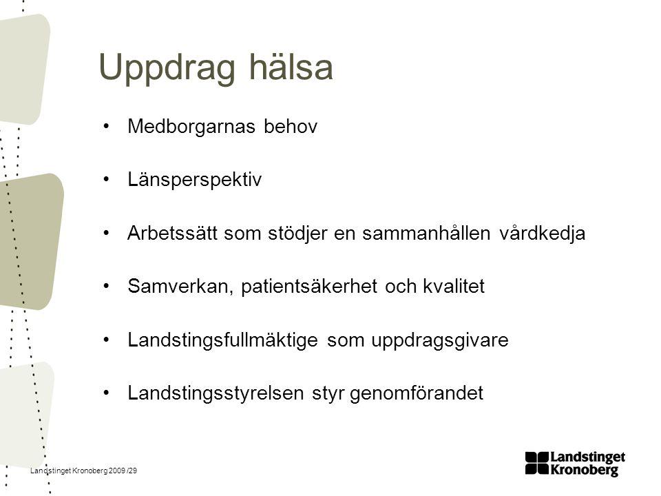 Landstinget Kronoberg 2009 /29 Uppdrag hälsa Medborgarnas behov Länsperspektiv Arbetssätt som stödjer en sammanhållen vårdkedja Samverkan, patientsäke
