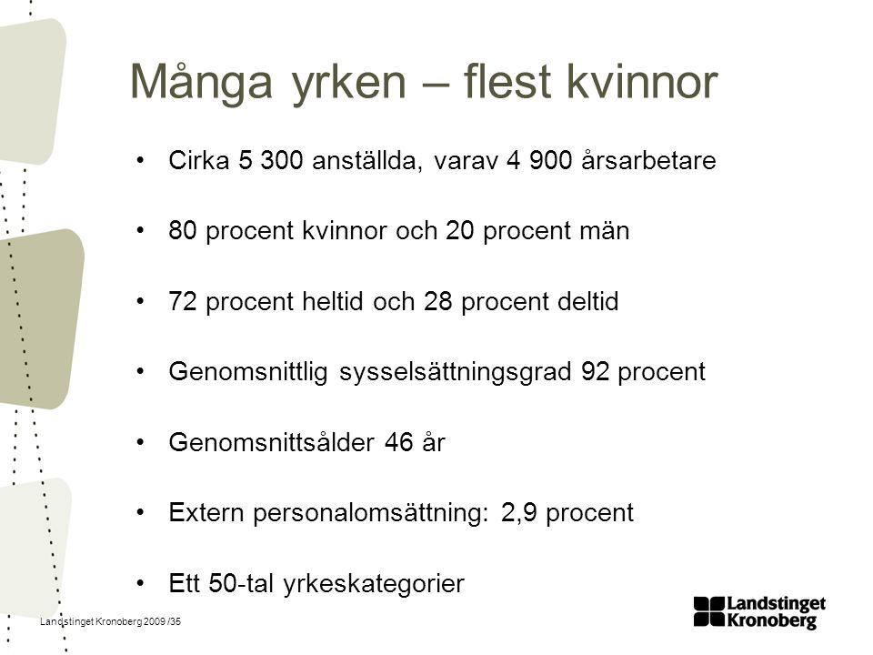 Landstinget Kronoberg 2009 /35 Många yrken – flest kvinnor Cirka 5 300 anställda, varav 4 900 årsarbetare 80 procent kvinnor och 20 procent män 72 pro