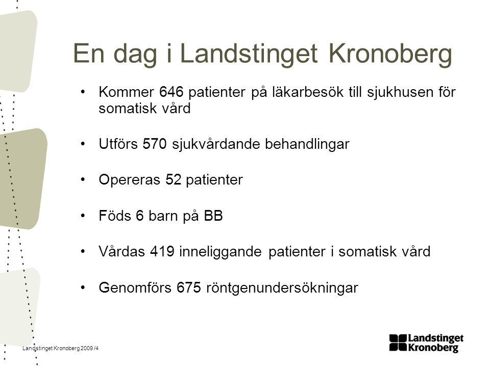 Landstinget Kronoberg 2009 /4 En dag i Landstinget Kronoberg Kommer 646 patienter på läkarbesök till sjukhusen för somatisk vård Utförs 570 sjukvårdan