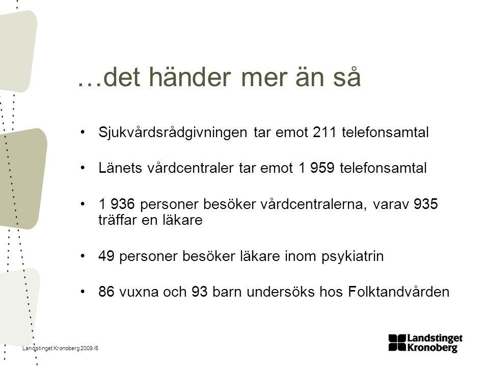 Landstinget Kronoberg 2009 /5 …det händer mer än så Sjukvårdsrådgivningen tar emot 211 telefonsamtal Länets vårdcentraler tar emot 1 959 telefonsamtal