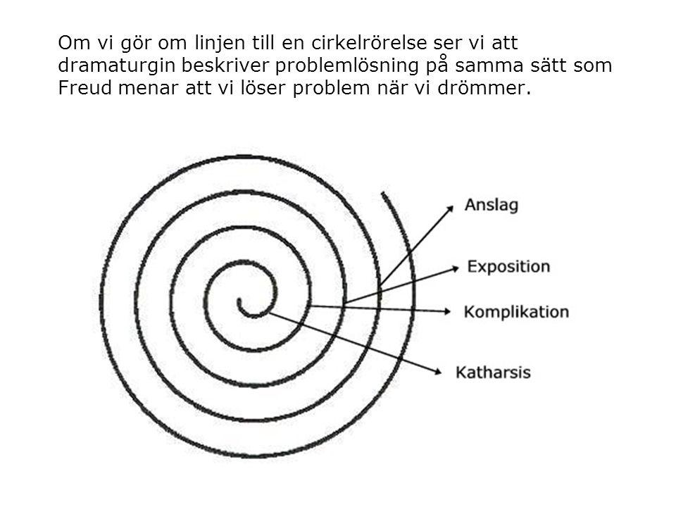 Om vi gör om linjen till en cirkelrörelse ser vi att dramaturgin beskriver problemlösning på samma sätt som Freud menar att vi löser problem när vi drömmer.