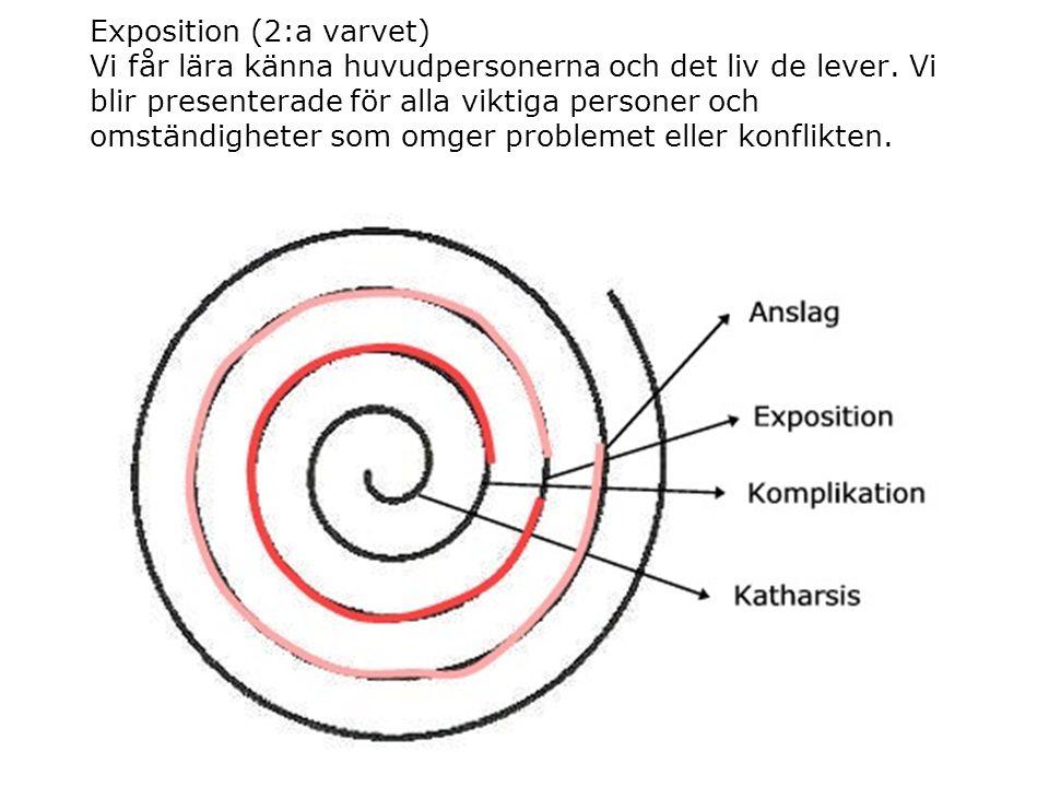 Komplikation (3:e varvet) Problemet skapar fler och fler konflikter.
