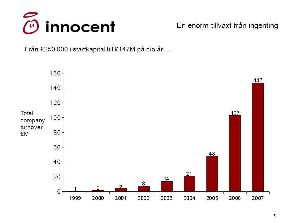 6 En enorm tillväxt från ingenting Total company turnover €M Från £250 000 i startkapital till £147M på nio år….