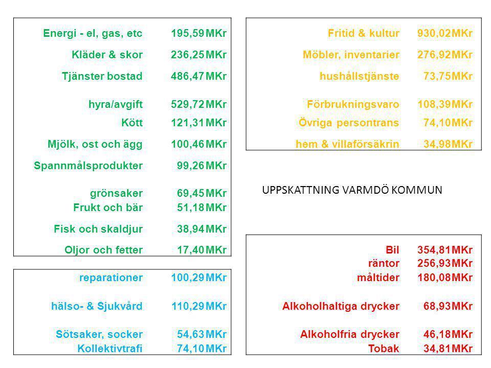 Energi - el, gas, etc195,59MKr Fritid & kultur930,02MKr Kläder & skor236,25MKr Möbler, inventarier276,92MKr Tjänster bostad486,47MKr hushållstjänste73