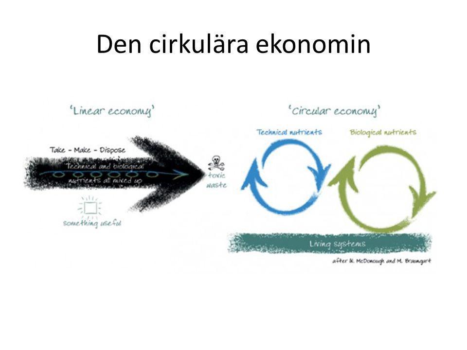 Den cirkulära ekonomin