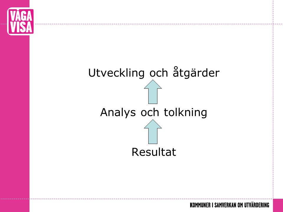 Utveckling och åtgärder Analys och tolkning Resultat