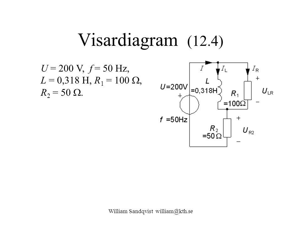 Visardiagram (12.4) U = 200 V, f = 50 Hz, L = 0,318 H, R 1 = 100 , R 2 = 50 .