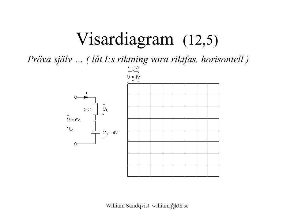 William Sandqvist william@kth.se Visardiagram (12,5) Pröva själv … ( låt I:s riktning vara riktfas, horisontell )