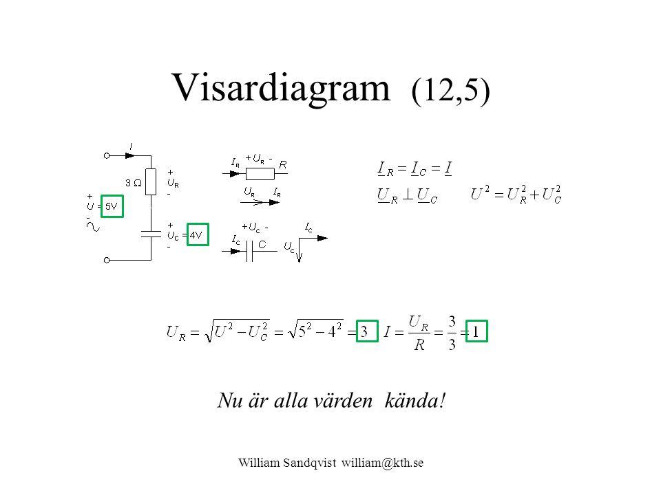 William Sandqvist william@kth.se Visardiagram (12,5) Nu är alla värden kända!