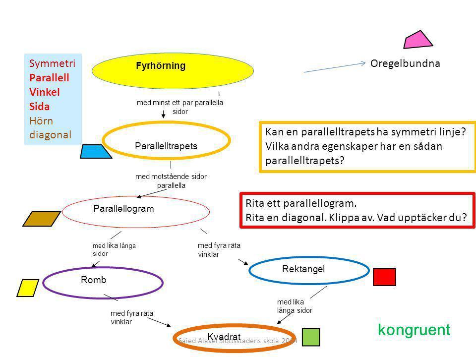 med minst ett par parallella sidor Parallelltrapets med motstående sidor parallella Fyrhörning Parallellogram Rektangel Romb Kvadrat med lika långa si