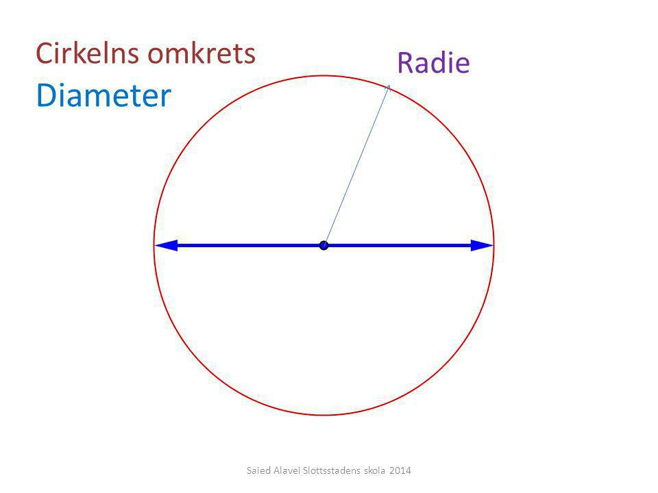Cirkelns omkrets Diameter Radie Saied Alavei Slottsstadens skola 2014