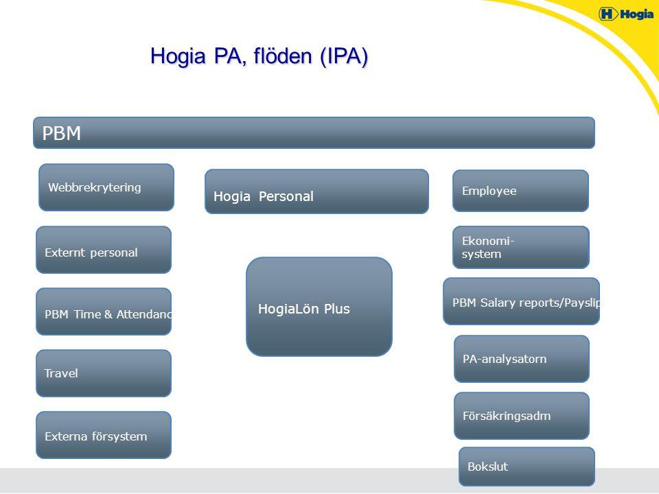 Hogia PA, flöden (IPA) PBM Time & Attendance PBM Ekonomi- system Externa försystem Hogia Personal HogiaLön Plus PA-analysatornTravel PBM Salary report