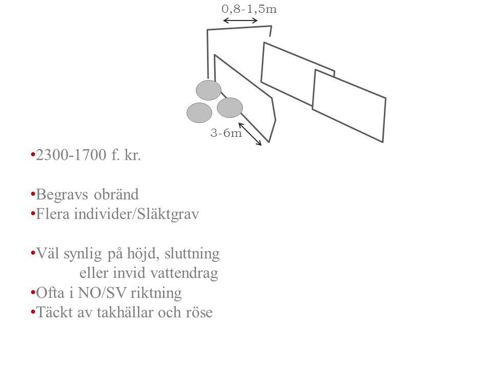 2300-1700 f. kr. Begravs obränd Flera individer/Släktgrav Väl synlig på höjd, sluttning eller invid vattendrag Ofta i NO/SV riktning Täckt av takhälla