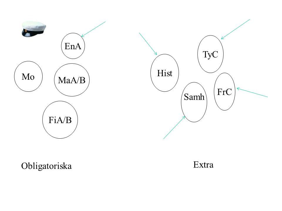 Mo EnA MaA/B FiA/B Obligatoriska TyC Hist FrC Samh Extra