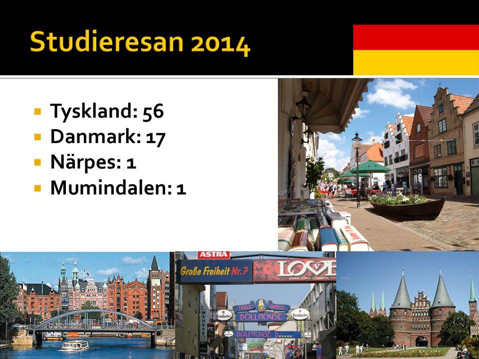  Tyskland: 56  Danmark: 17  Närpes: 1  Mumindalen: 1