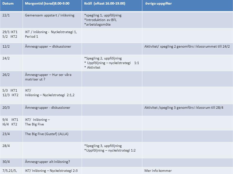 KVÄLLSKONFERENS 28/4 (kl 16-18) *Spegling 3, uppföljning *Uppföljning – nyckelstrategi 2 *Ska vi använda The big five.