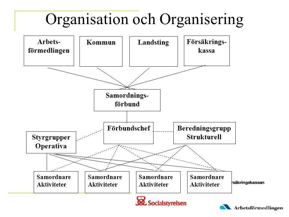 Organisation och Organisering Arbets- förmedlingen KommunLandsting Försäkrings- kassa Samordnings- förbund Beredningsgrupp Strukturell Förbundschef Samordnare Aktiviteter Styrgrupper Operativa