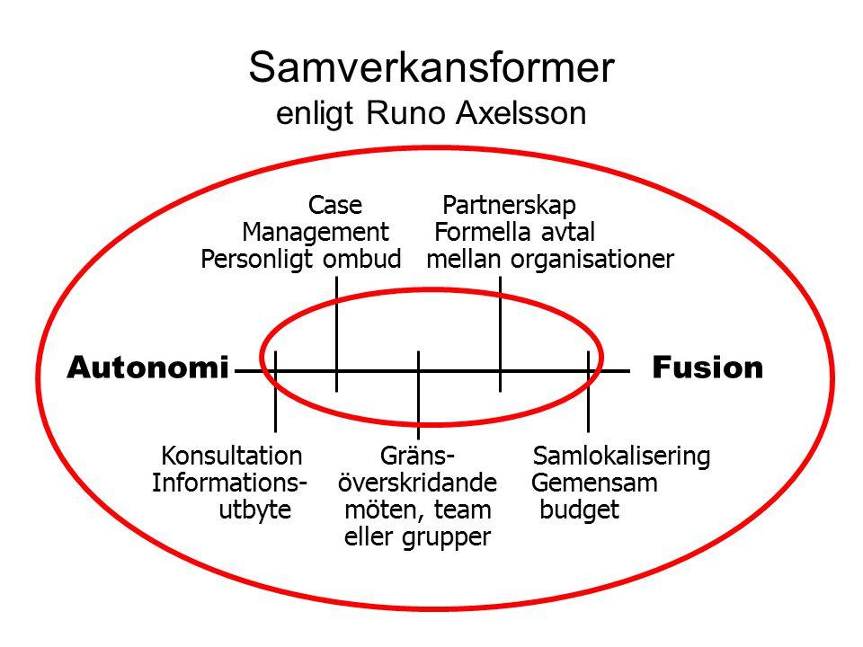 Autonomi Fusion Konsultation Informations- utbyte Samlokalisering Gemensam budget Case Management Personligt ombud Gräns- överskridande möten, team eller grupper Partnerskap Formella avtal mellan organisationer Samverkansformer enligt Runo Axelsson