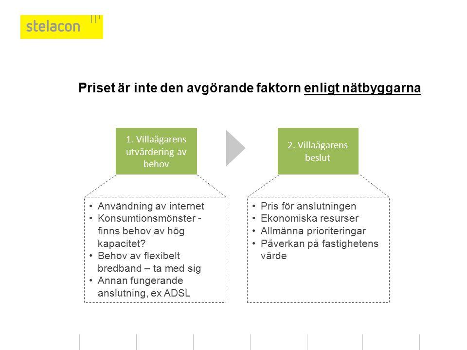 Priset är inte den avgörande faktorn enligt nätbyggarna 1. Villaägarens utvärdering av behov 2. Villaägarens beslut Användning av internet Konsumtions