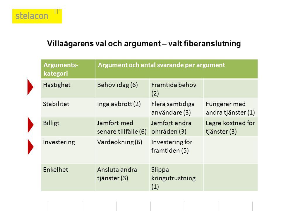 Villaägarens val och argument – valt fiberanslutning Arguments- kategori Argument och antal svarande per argument HastighetBehov idag (6)Framtida beho