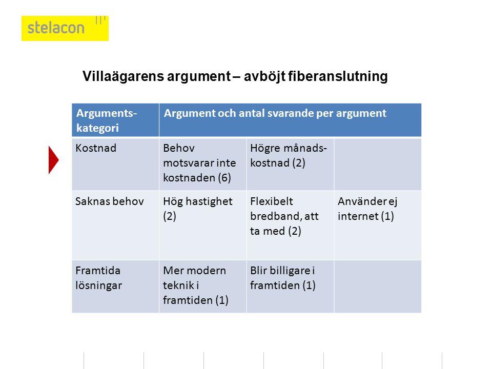Villaägarens argument – avböjt fiberanslutning Arguments- kategori Argument och antal svarande per argument KostnadBehov motsvarar inte kostnaden (6)