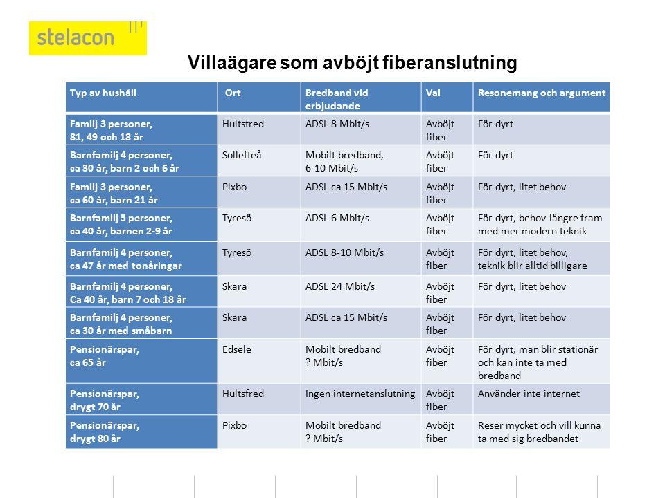 Typ av hushåll OrtBredband vid erbjudande ValResonemang och argument Familj 3 personer, 81, 49 och 18 år HultsfredADSL 8 Mbit/sAvböjt fiber För dyrt B