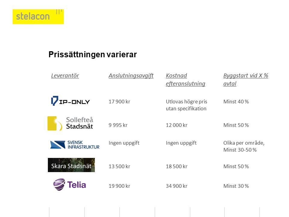 Till Sollefteå stadsnäts pris tillkommer nätavgift
