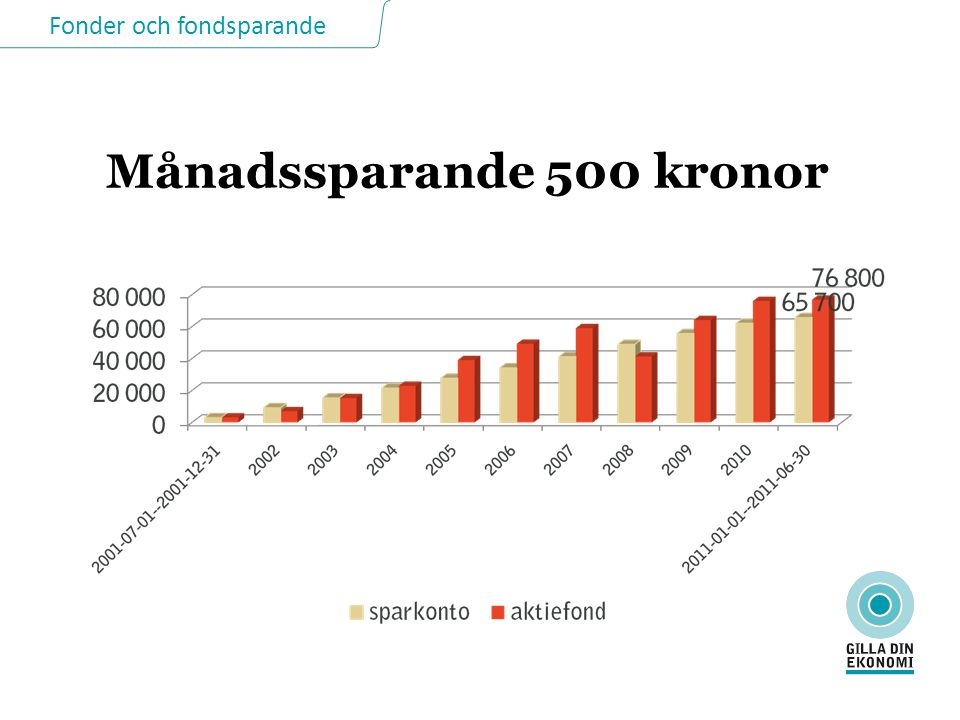 Fonder och fondsparande Månadssparande 500 kronor