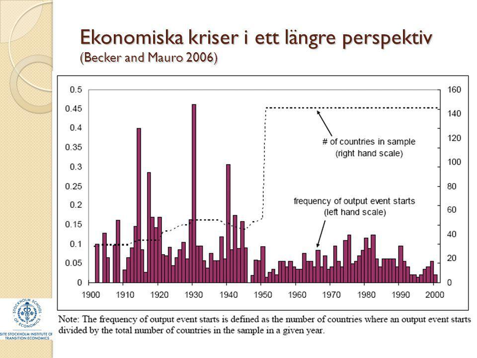 Ekonomiska kriser i ett längre perspektiv (Becker and Mauro 2006)