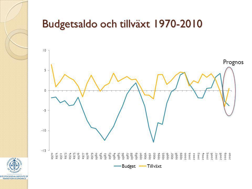 Budgetsaldo och tillväxt 1970-2010 Prognos