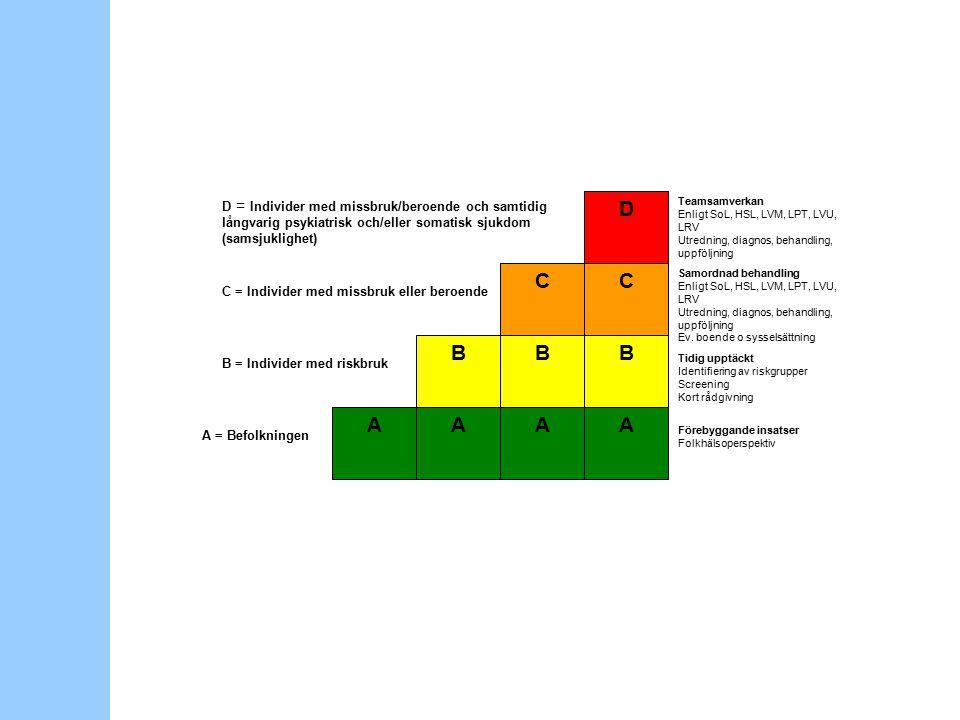 AAAA BBB CC D Förebyggande insatser Folkhälsoperspektiv Tidig upptäckt Identifiering av riskgrupper Screening Kort rådgivning Samordnad behandling Enligt SoL, HSL, LVM, LPT, LVU, LRV Utredning, diagnos, behandling, uppföljning Ev.