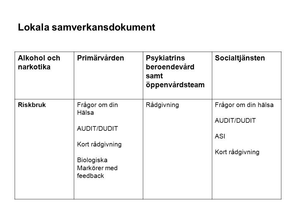 Lokala samverkansdokument Alkohol och narkotika PrimärvårdenPsykiatrins beroendevård samt öppenvårdsteam Socialtjänsten RiskbrukFrågor om din Hälsa AU