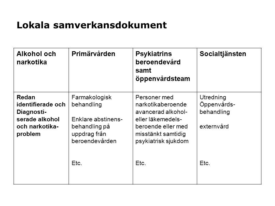 Lokala samverkansdokument Alkohol och narkotika PrimärvårdenPsykiatrins beroendevård samt öppenvårdsteam Socialtjänsten Redan identifierade och Diagno