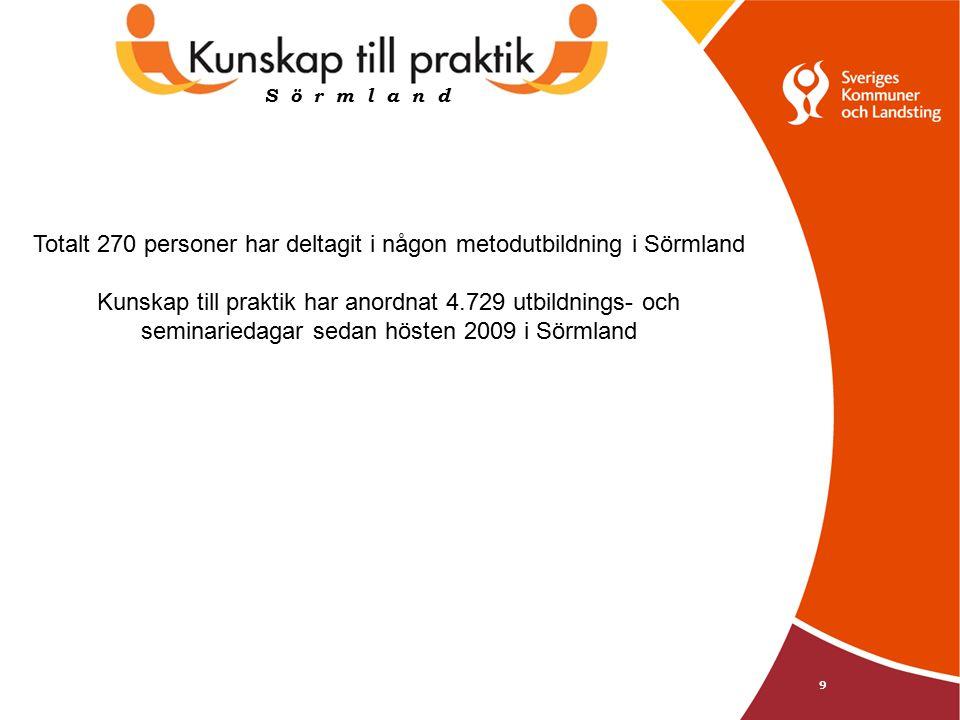9 S ö r m l a n d Totalt 270 personer har deltagit i någon metodutbildning i Sörmland Kunskap till praktik har anordnat 4.729 utbildnings- och seminariedagar sedan hösten 2009 i Sörmland