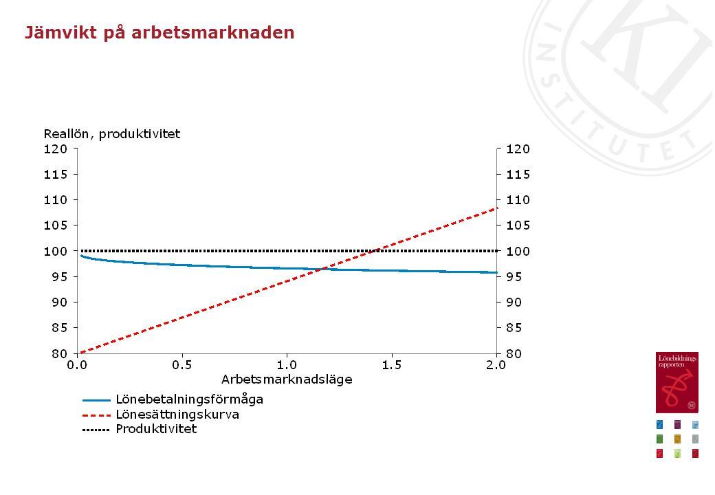 Jobbchans och arbetsmarknadsläge, 1997–2012 Genomsnittligt samband och 90-procentigt konfidensintervall