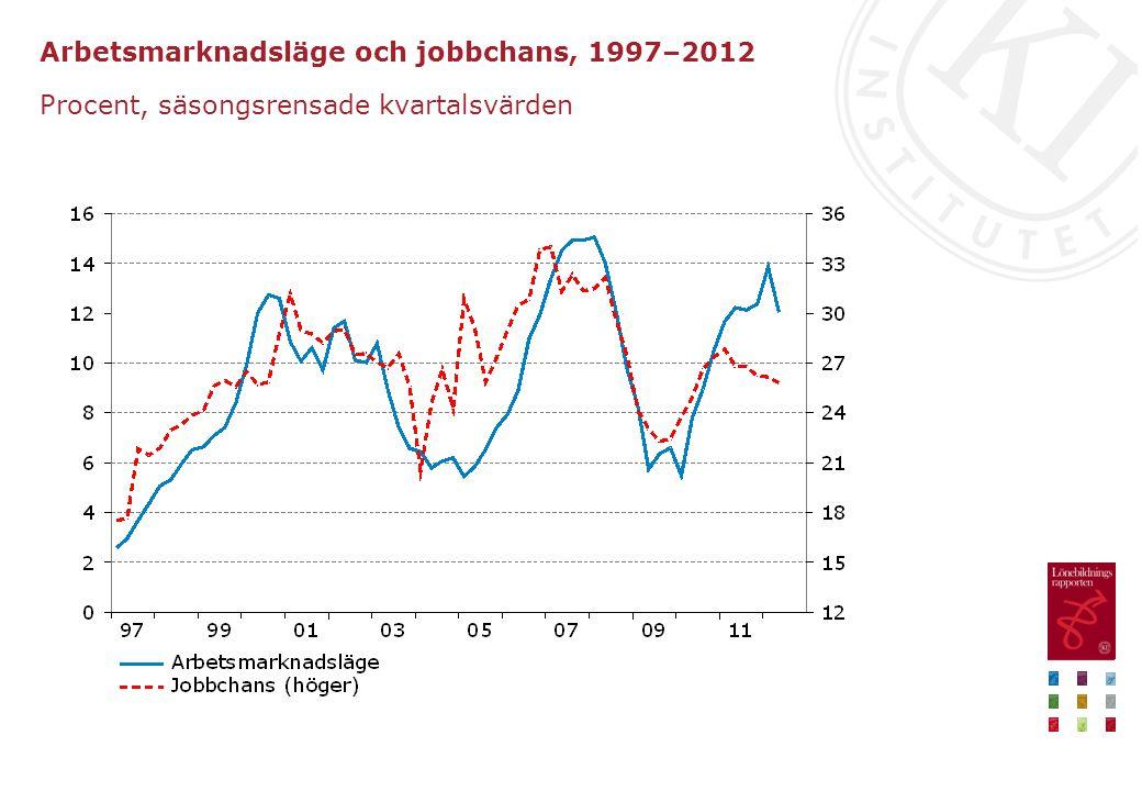 Arbetsmarknadsläge och jobbchans, 1997–2012 Procent, säsongsrensade kvartalsvärden