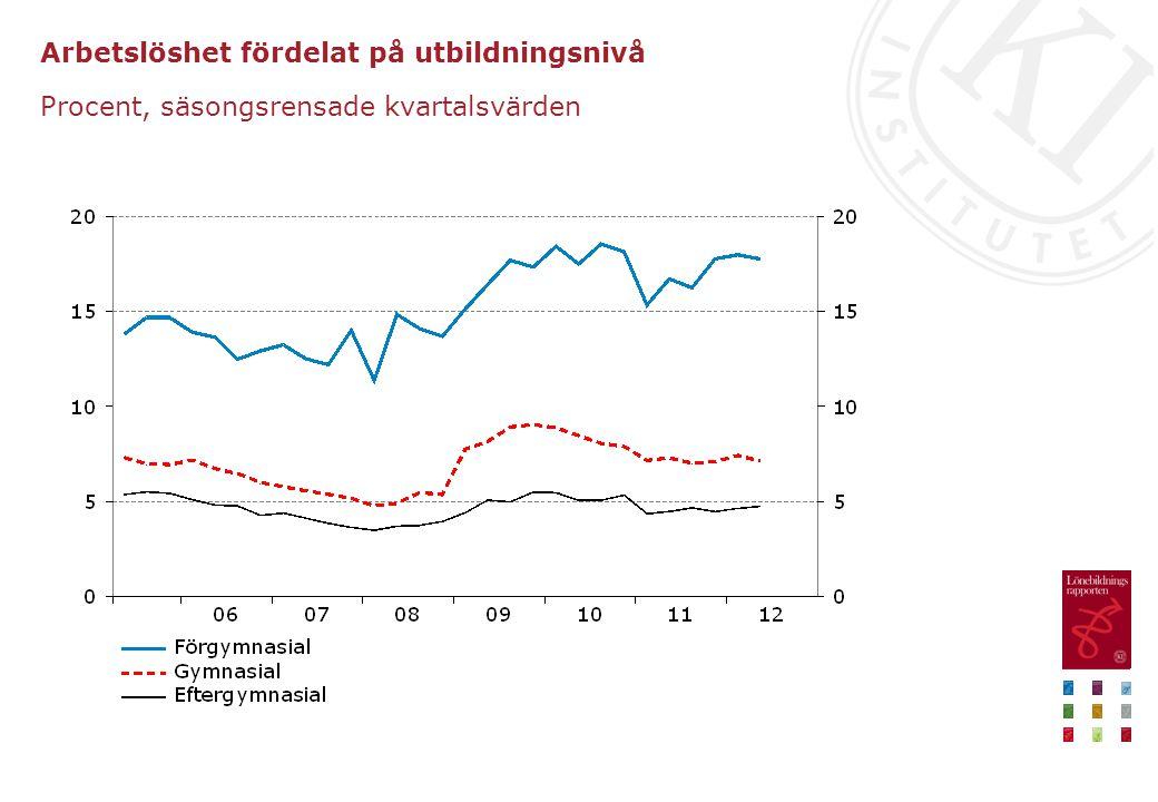 Arbetslöshet fördelat på utbildningsnivå Procent, säsongsrensade kvartalsvärden