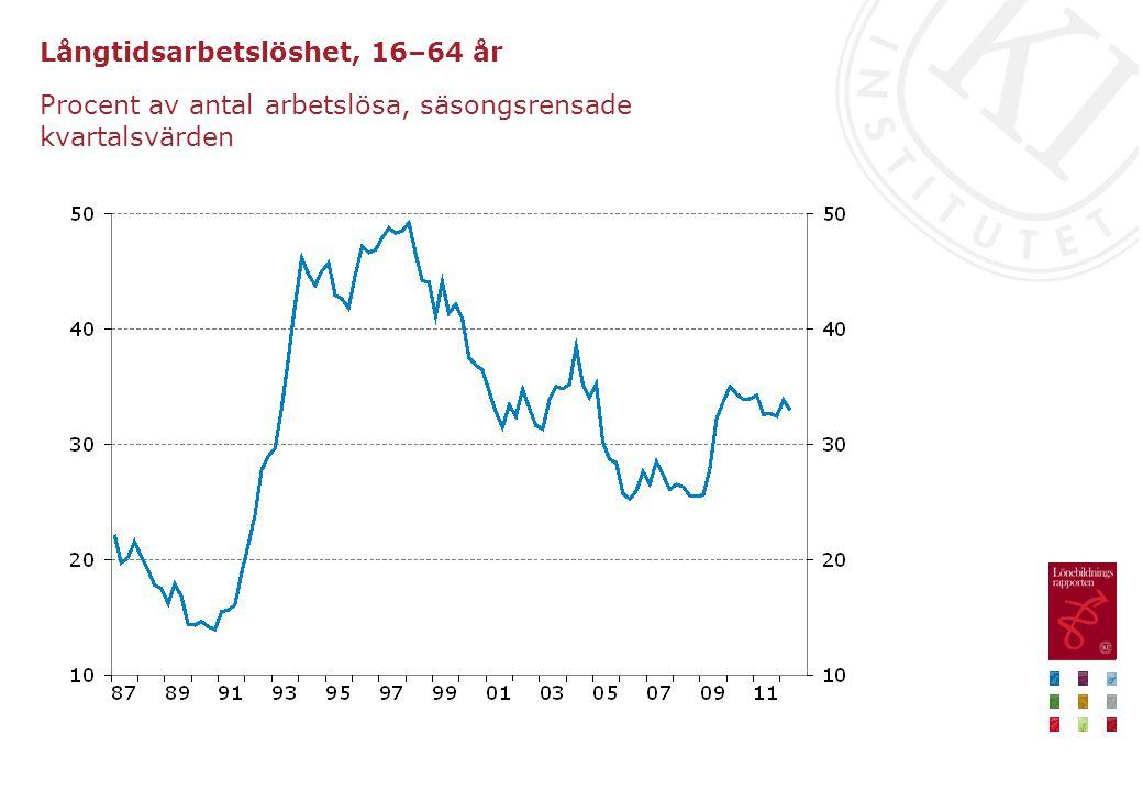 Långtidsarbetslöshet, 16–64 år Procent av antal arbetslösa, säsongsrensade kvartalsvärden