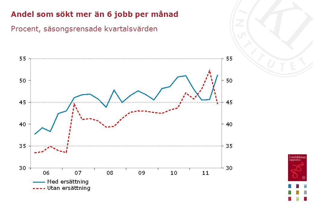 Andel som sökt mer än 6 jobb per månad Procent, säsongsrensade kvartalsvärden