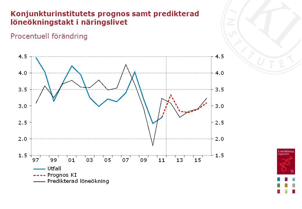 Konjunkturinstitutets prognos samt predikterad löneökningstakt i näringslivet Procentuell förändring